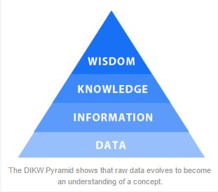 dikw pyramid